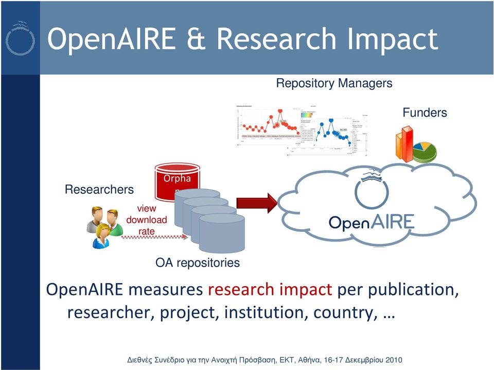 repositories OpenAIRE measures research impact per