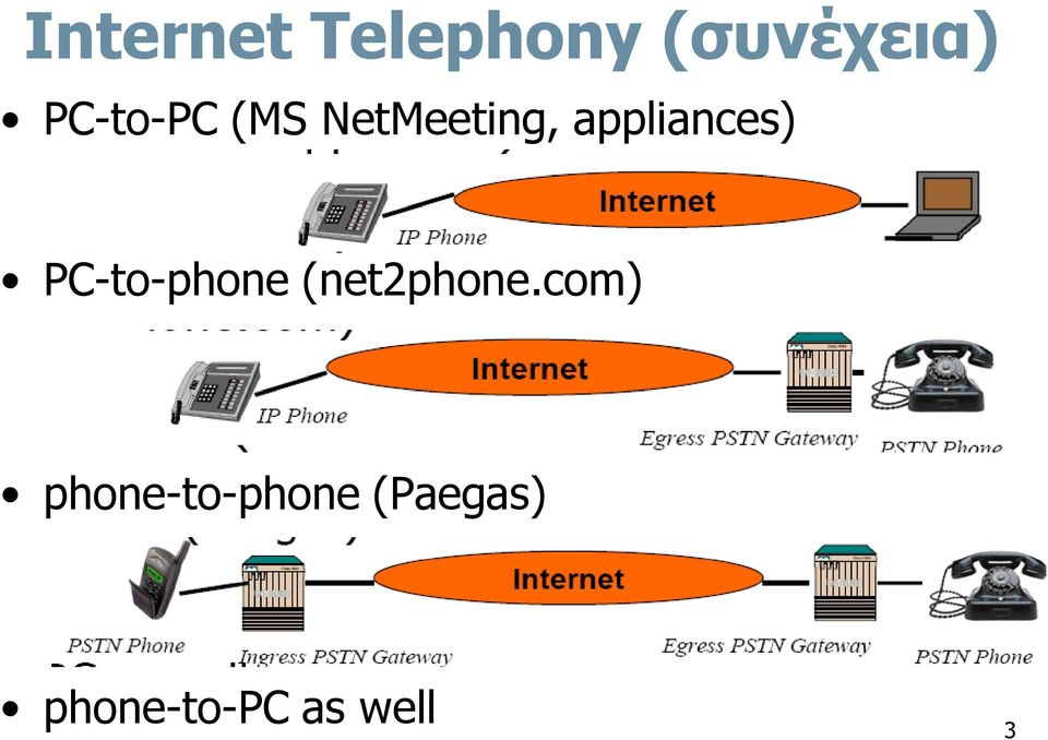 appliances) PC-to-phone (net2phone.