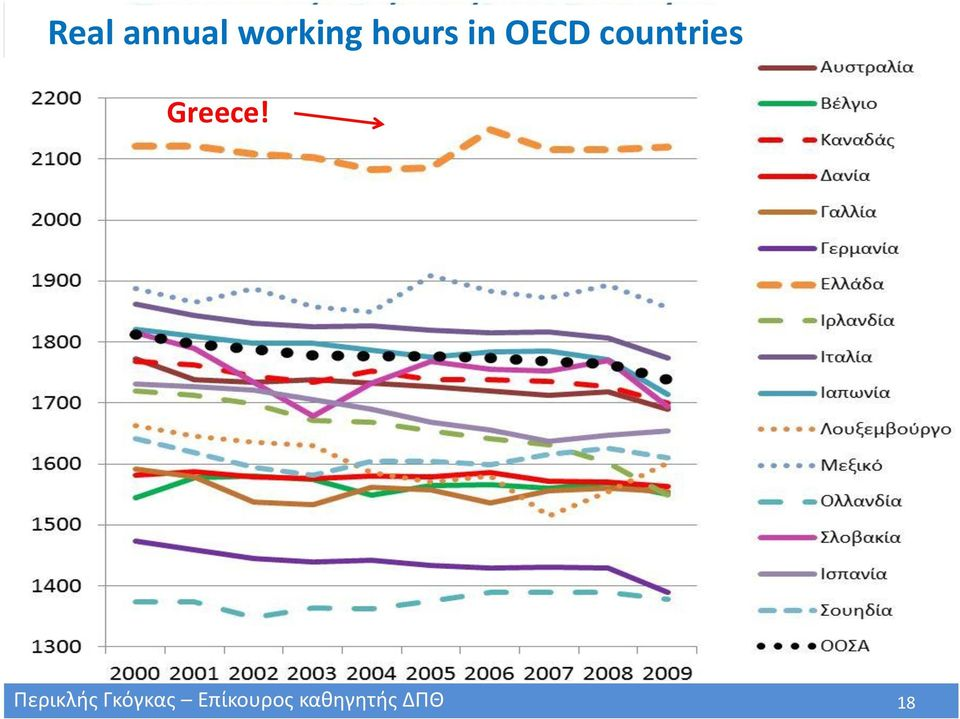 in OECD countries Greece!