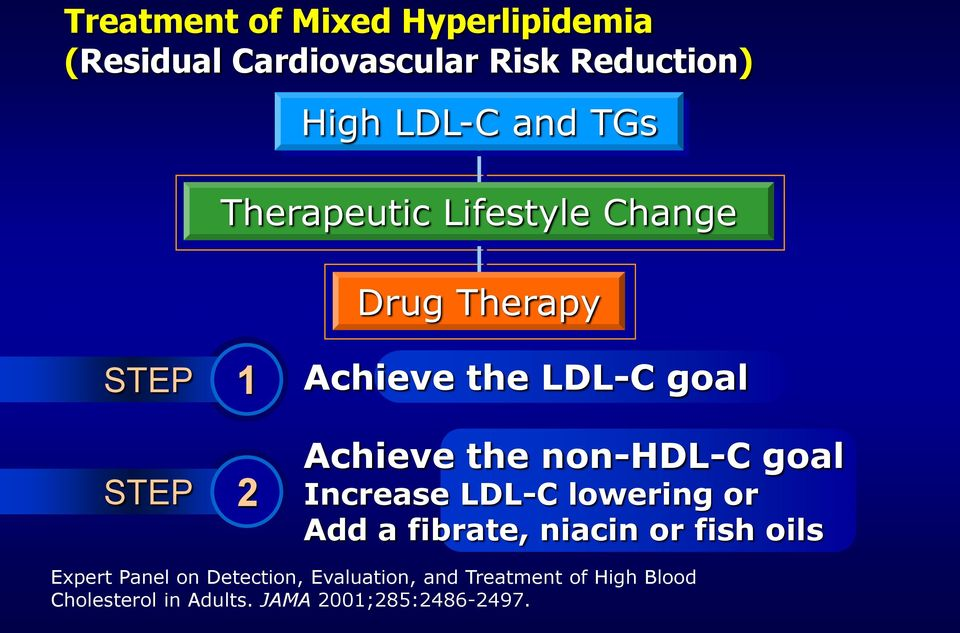 non-hdl-c goal Increase LDL-C lowering or Add a fibrate, niacin or fish oils Expert Panel on