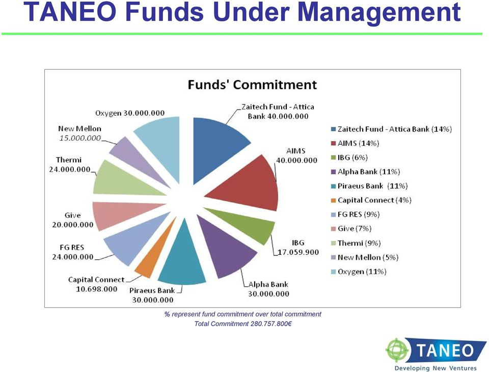 fund commitment over total