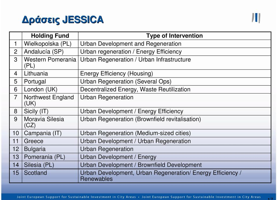 Urban Infrastructure Energy Efficiency (Housing) Urban Regeneration (Several Ops) Decentralized Energy, Waste Reutilization Urban Regeneration Urban Development / Energy Efficiency Urban Regeneration