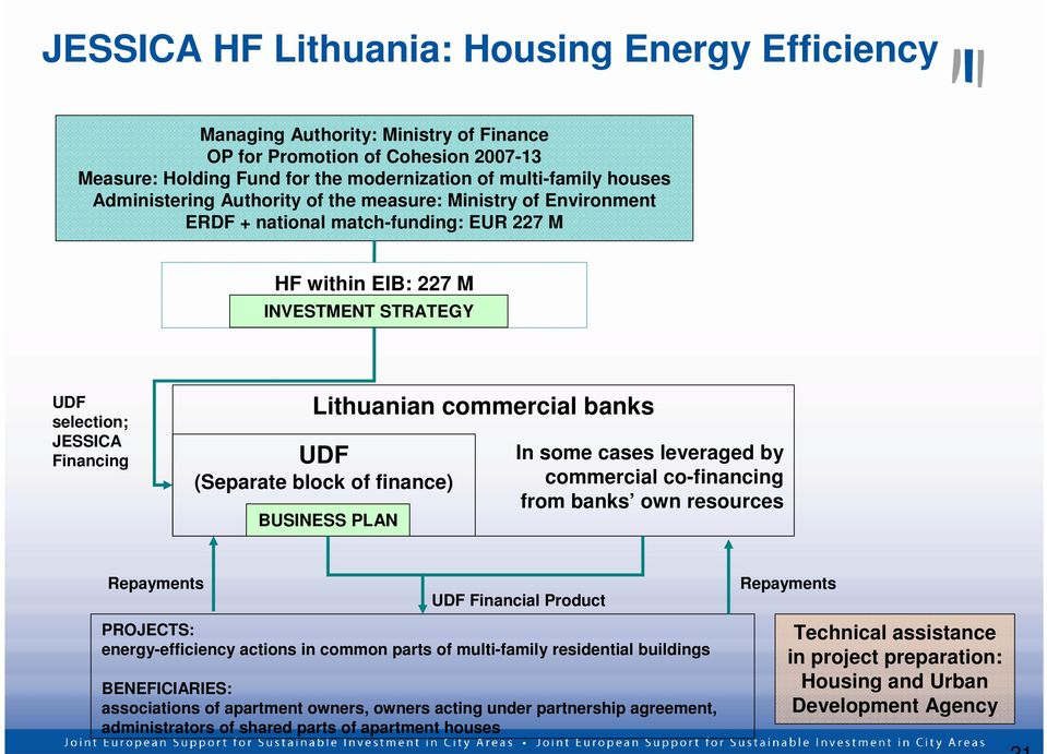 commercial banks UDF (Separate block of finance) BUSINESS PLAN In some cases leveraged by commercial co-financing from banks own resources Repayments UDF Financial Product PROJECTS: energy-efficiency