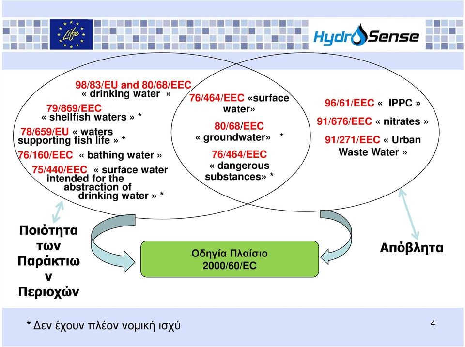 «surface water» 80/68/EEC «groundwater» * 76/464/EEC «dangerous substances» * 96/61/EEC «IPPC» 91/676/EEC «nitrates»