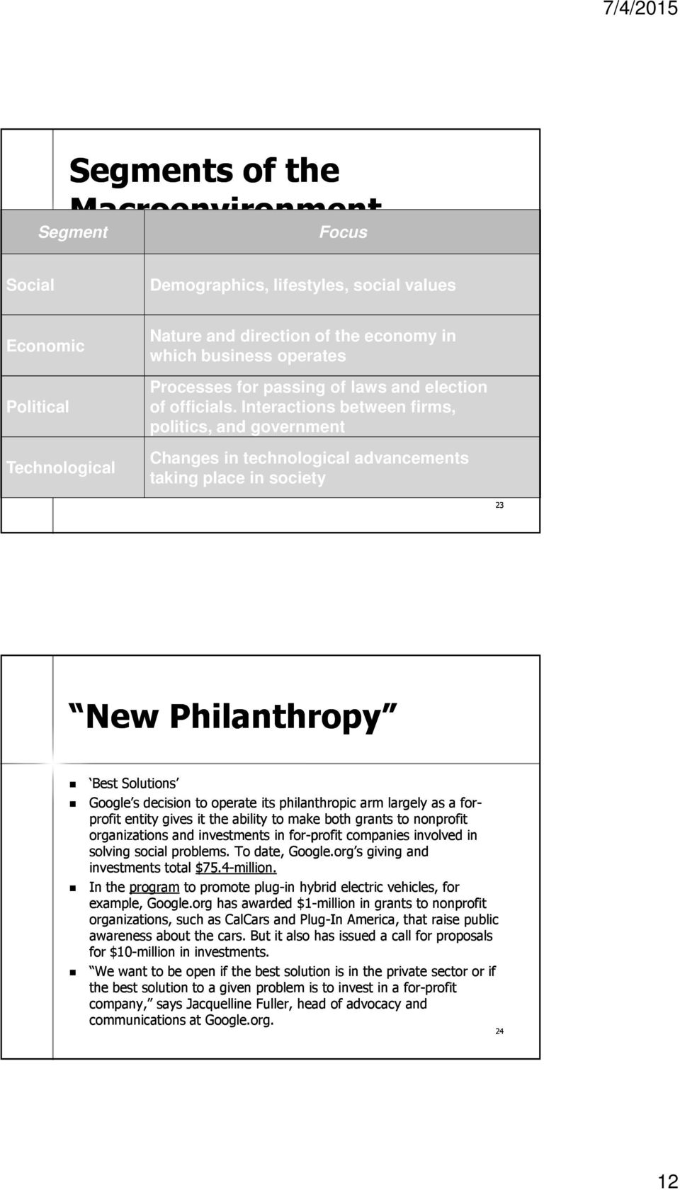 Interactions between firms, politics, and government Changes in technological advancements taking place in society 23 New Philanthropy Best Solutions Google s decision to operate its philanthropic