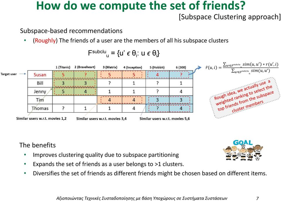 partitining Expands the set f friends as a user belngs t >1 clusters.