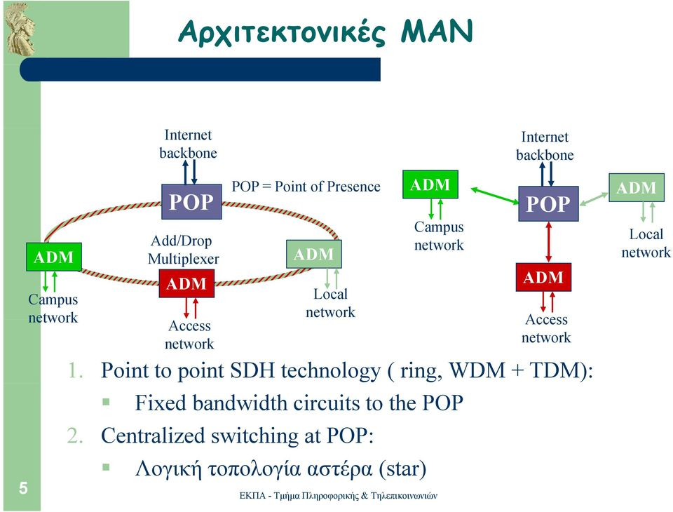 POP ADM Access network 1.