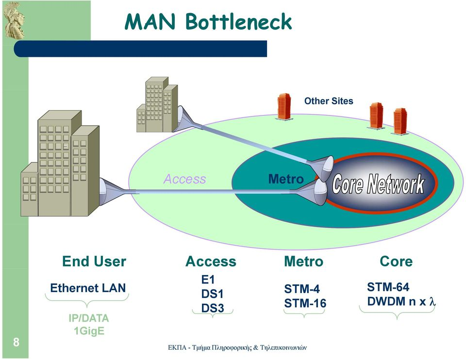Core Ethernet LAN IP/DATA 1GigE