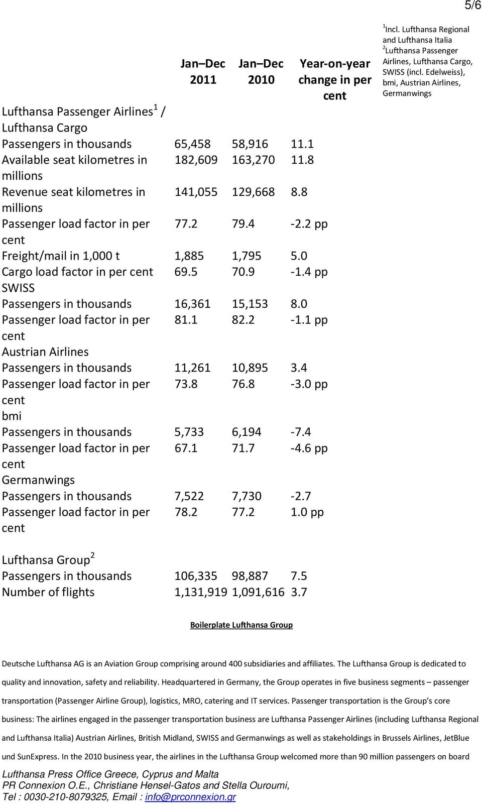 4 pp SWISS Passengers in thousands 16,361 15,153 8.0 Passenger load factor in per 81.1 82.2-1.1 pp Austrian Airlines Passengers in thousands 11,261 10,895 3.4 Passenger load factor in per 73.8 76.8-3.