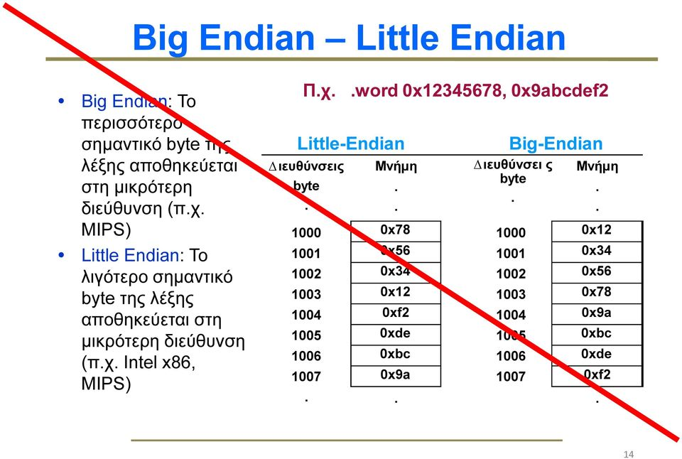 Intel x86, MIPS) Π.χ..word 0x12345678, 0x9abcdef2 Little-Endian ιευθύνσεις byte. Μνήµη.. Big-Endian ιευθύνσει ς byte.