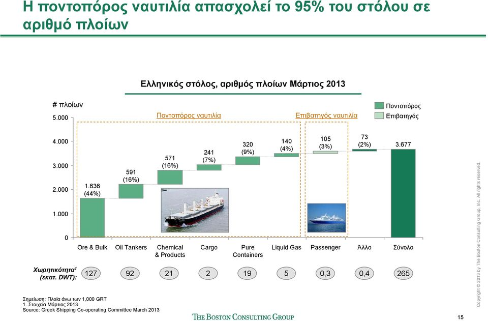 636 (44%) Ore & Bulk 591 (16%) Oil Tankers 571 (16%) Chemical & Products 241 (7%) Cargo 32 (9%) Pure Containers 14 (4%) Liquid Gas 15
