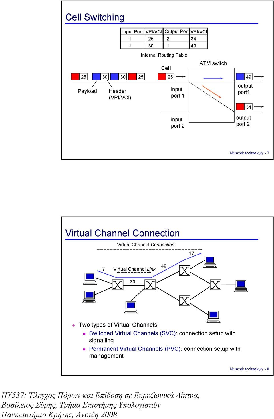 Connection Virtual Channel Connection 17 7 Virtual Channel Link 49 30 Two types of Virtual Channels: Switched Virtual Channels