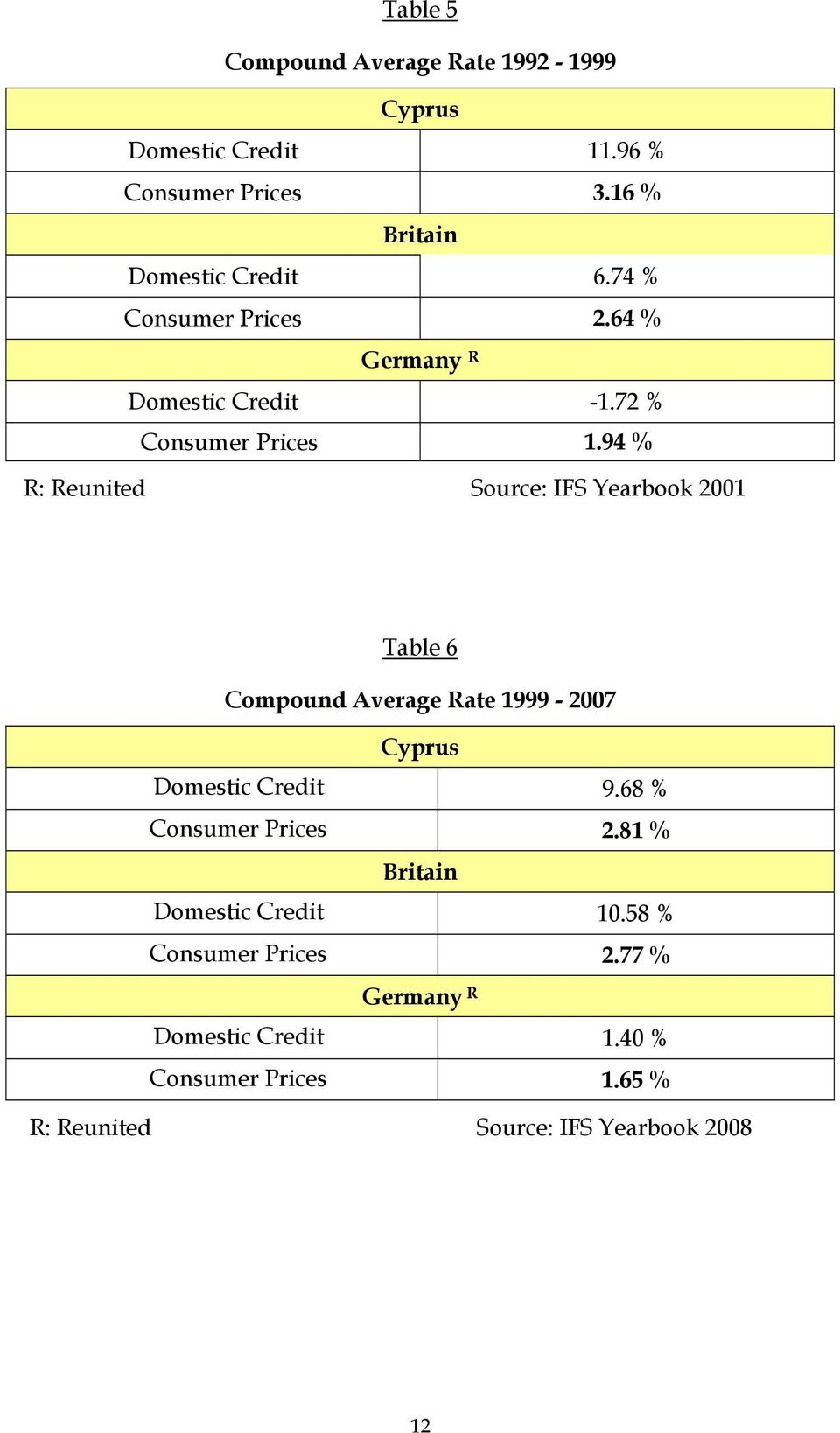 94 % R: Reunited Source: IFS Yearbook 2001 Table 6 Compound Average Rate 1999-2007 Cyprus Domestic Credit 9.