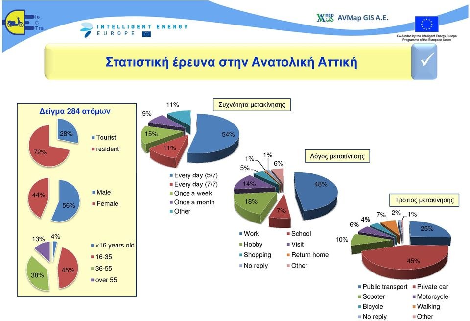 Once a month Other 1% 1% 6% 5% 14% 18% Work Hobby Shopping No reply 7% Λόγος µετακίνησης 48% School Visit Return home