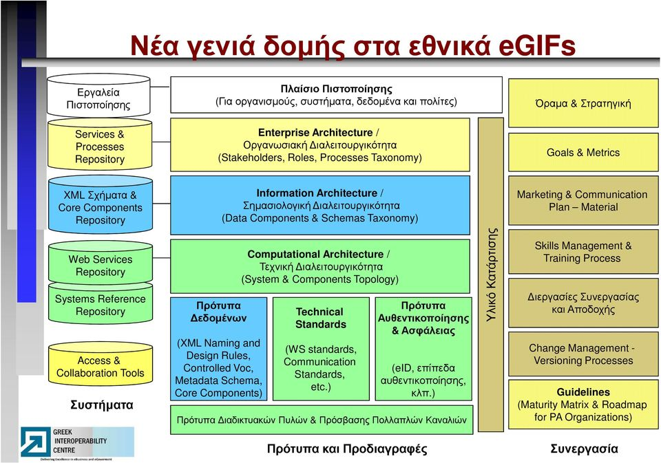 ιαλειτουργικότητα (Data Components & Schemas Taxonomy) Marketing & Communication Plan Material Web Services Repository Systems Reference Repository Access & Collaboration Tools Συστήµατα Πρότυπα