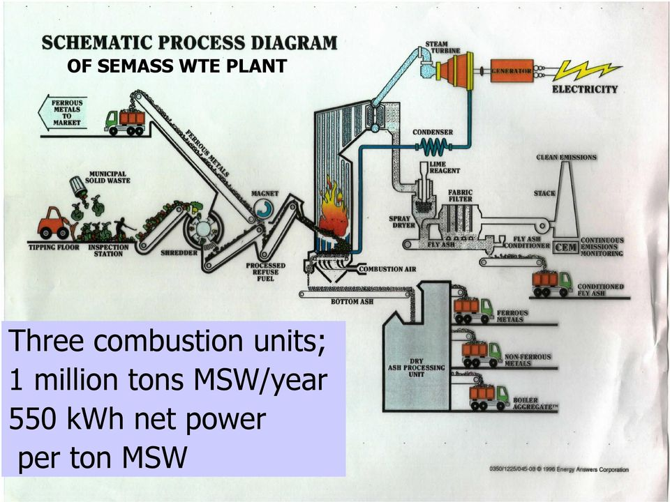 1 million tons MSW/year