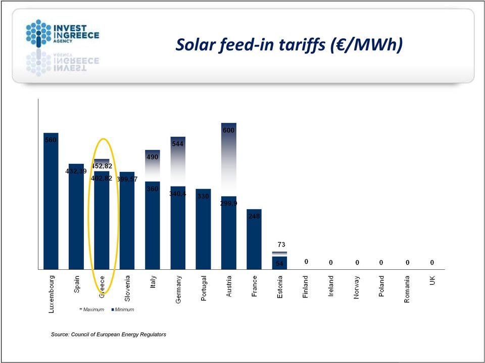 Regulators Solar