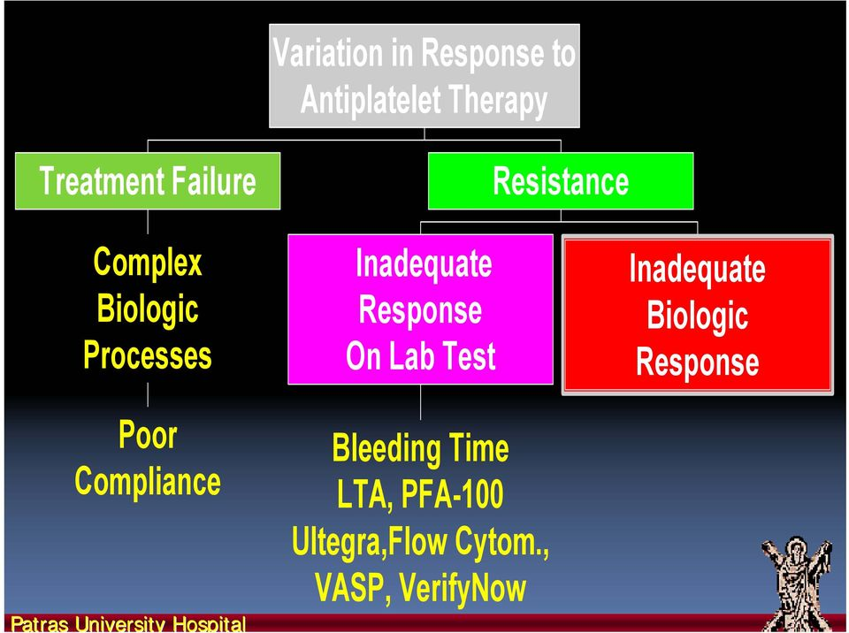 Hospital Inadequate Response On Lab Test Bleeding Time LTA, PFA-100