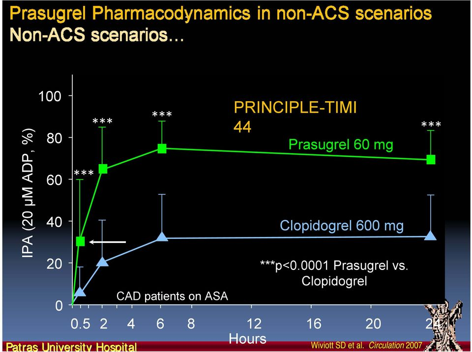 patients on ASA PRINCIPLE-TIMI 44 Prasugrel 60 mg Clopidogrel
