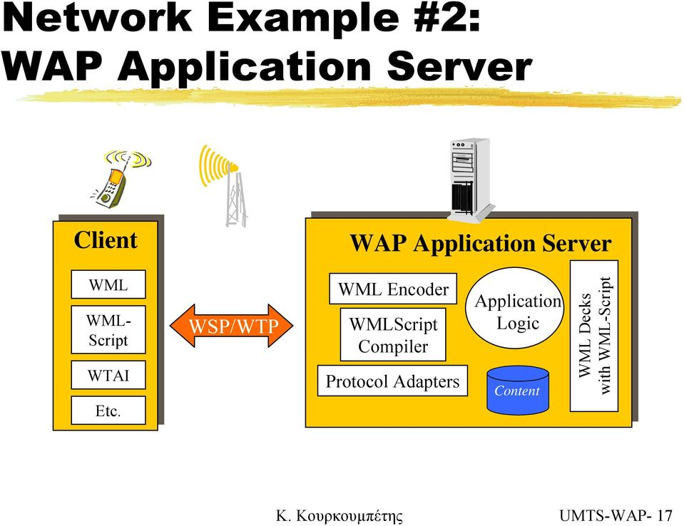 WSP/WTP WML Encoder WMLScript Compiler Protocol Adapters