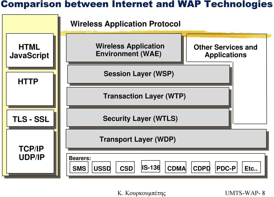(WTP) Other Services and Applications TLS - SSL Security Layer (WTLS) TCP/IP UDP/IP Bearers:
