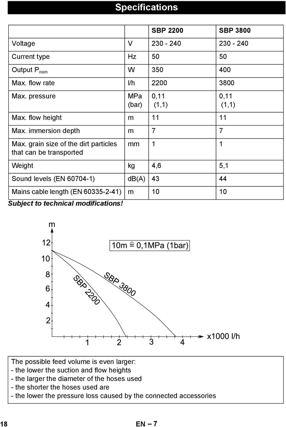height m 11 11 Max immersion depth m 7 7 Max grain size of the dirt particles that can be transported mm 1 1 Weight kg 46 51 Sound levels (EN 60704-1) db(a) 43 44