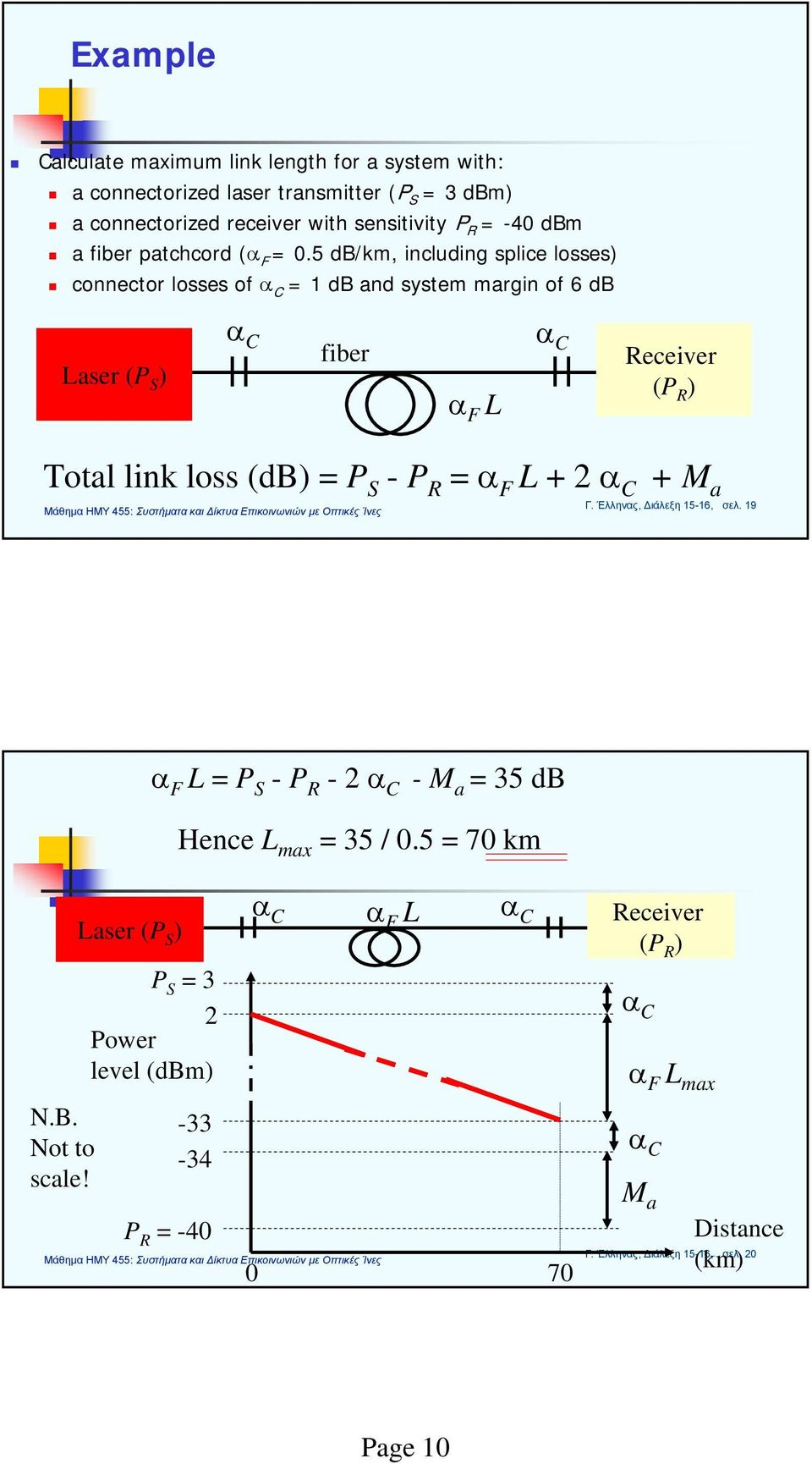 5 db/km, including splice losses) connector losses of α C = 1 db and system margin of 6 db Laser (P S ) α C fiber α F L α C Receiver (P R ) Total link loss (db) = P S -