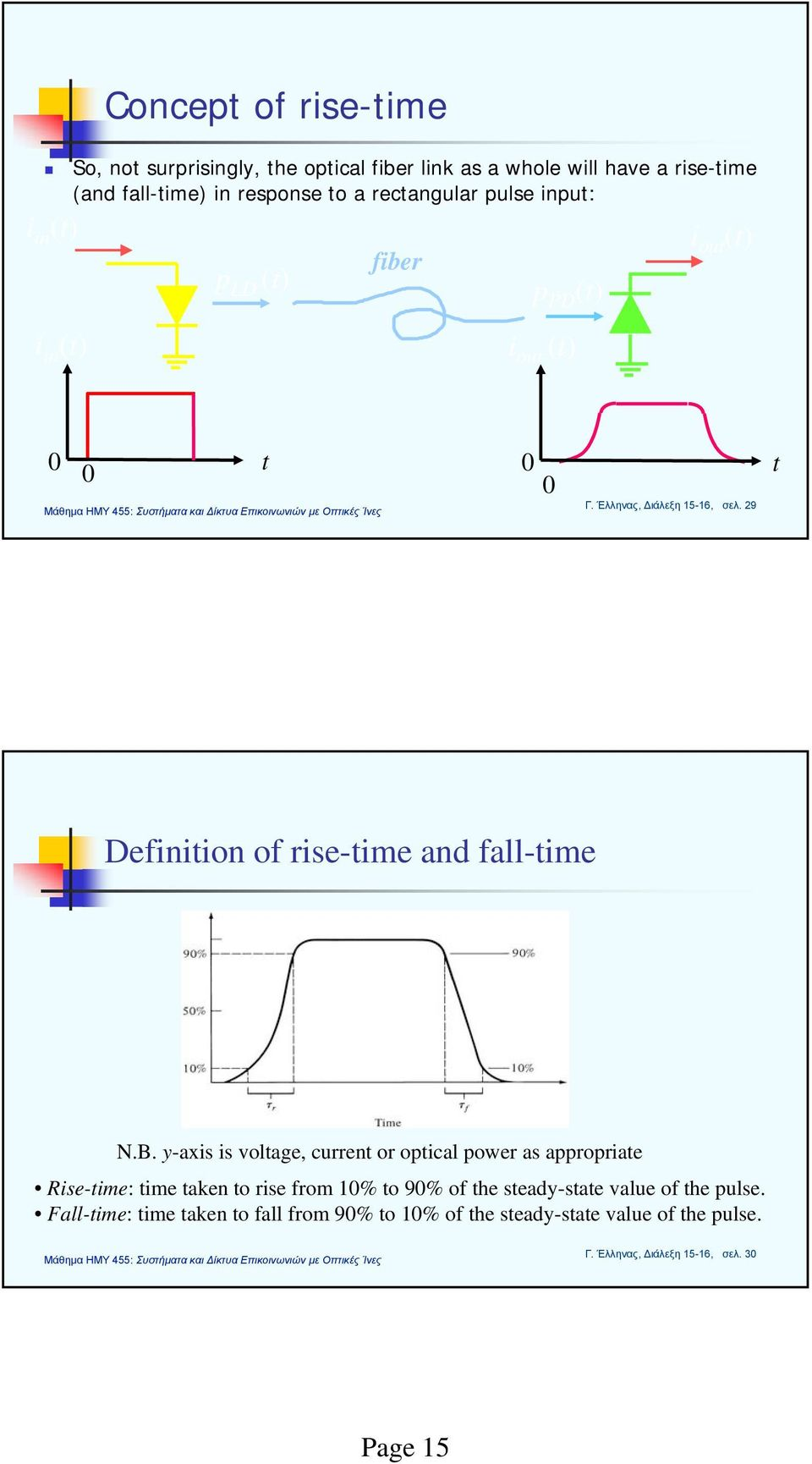 29 t Definition of rise-time and fall-time N.B.