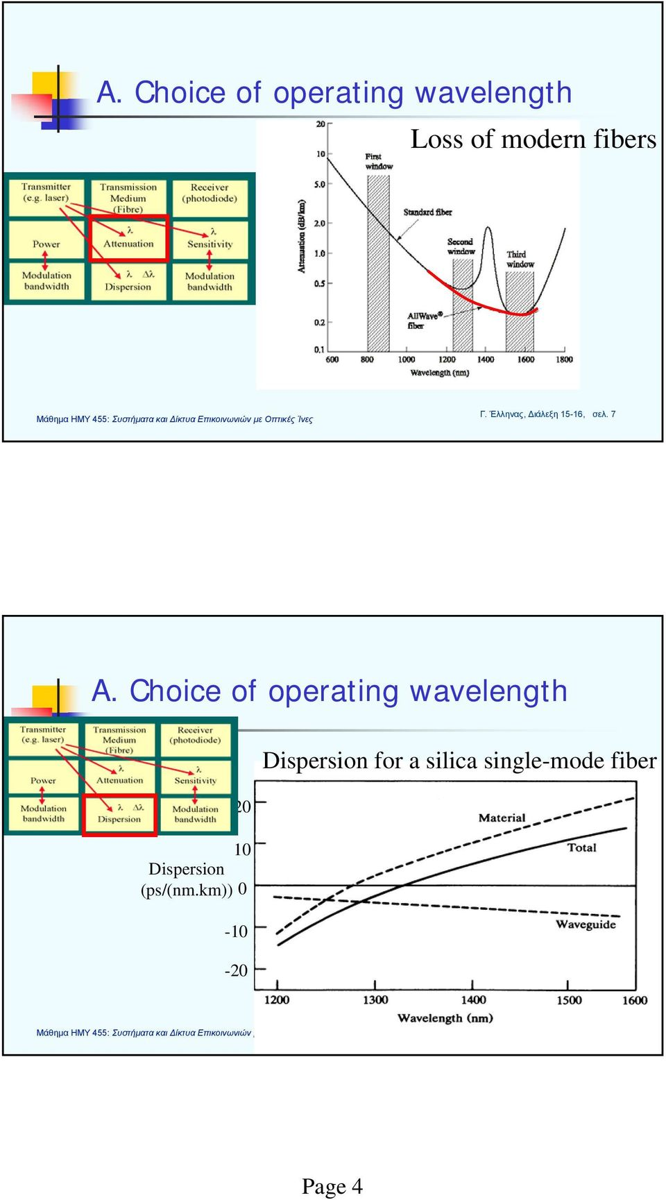 Choice of operating wavelength 20 10 Dispersion (ps/(nm.