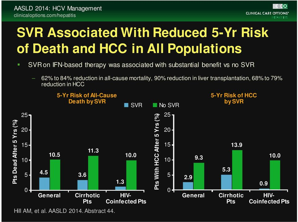 62% to 84% reduction in all-cause mortality, 90% reduction in liver transplantation, 68% to 79% reduction in HCC 5-Yr Risk of All-Cause Death by SVR SVR No SVR