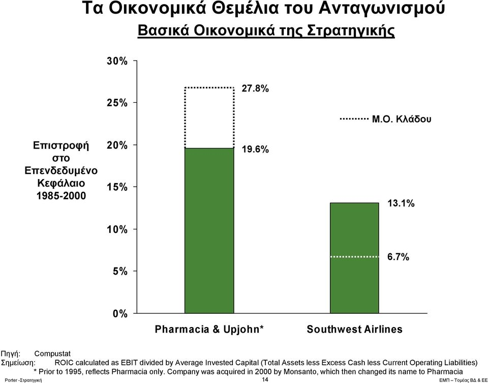 7% 0% Pharmacia & Upjohn* Southwest Airlines Πηγή: Compustat Σημείωση: ROIC calculated as EBIT divided by Average Invested