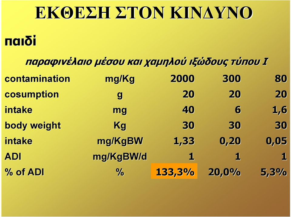 weight intake ADI % of ADI mg/kg g mg Kg mg/kgbw