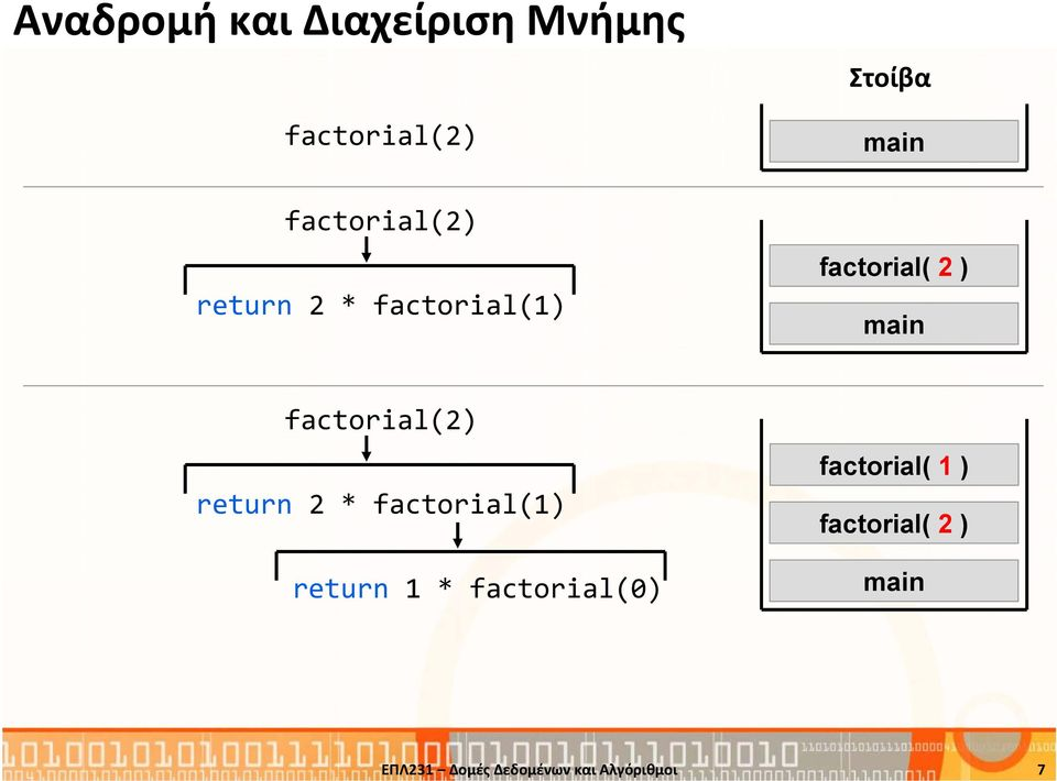 2 ) main factorial(2) return 2 * factorial(1) return