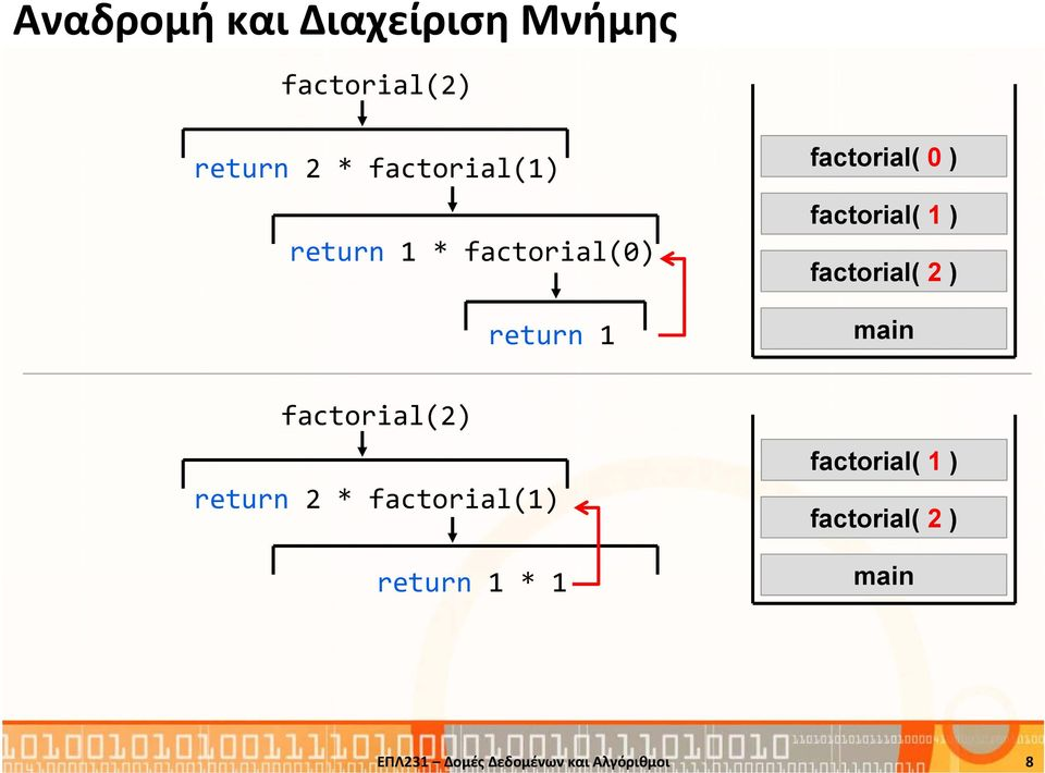 ) factorial( 1 ) factorial( 2 ) main factorial(2) return 2