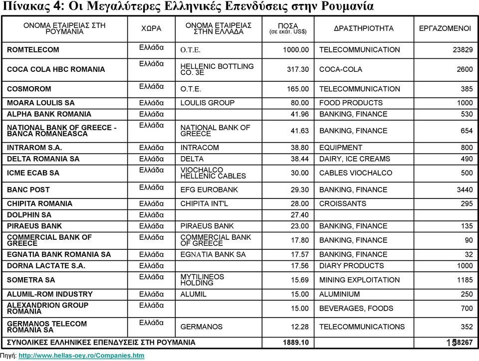 00 FOOD PRODUCTS 1000 ALPHA BANK ROMANIA Ελλάδα 41.96 BANKING, FINANCE 530 NATIONAL BANK OF GREECE - BANCA ROMANEASCA Ελλάδα NATIONAL BANK OF GREECE 41.63 BANKING, FINANCE 654 INTRAROM S.A. Ελλάδα INTRACOM 38.
