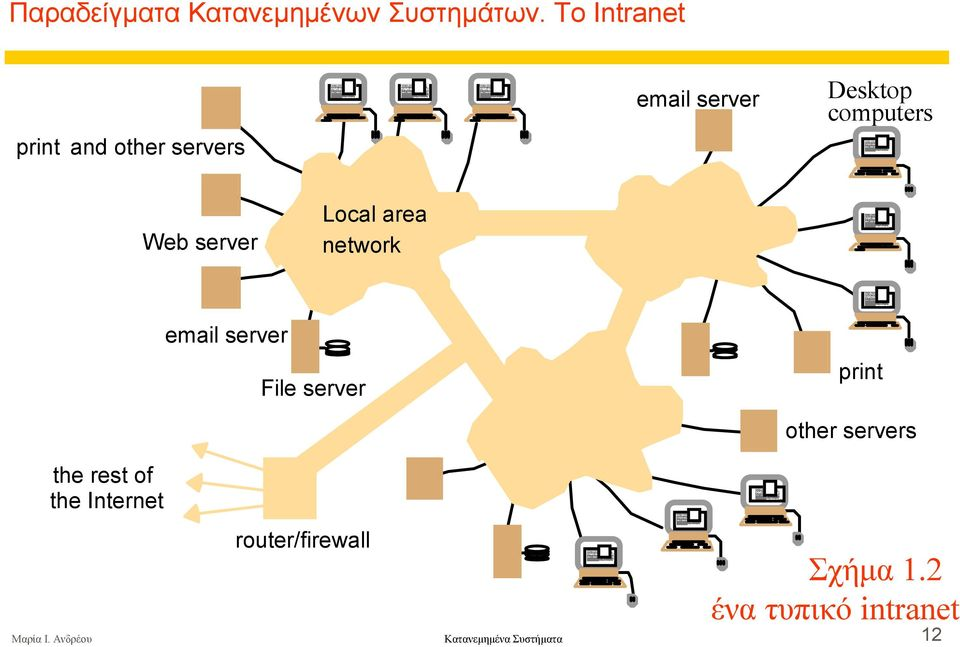 server Local area network email server File server print other servers
