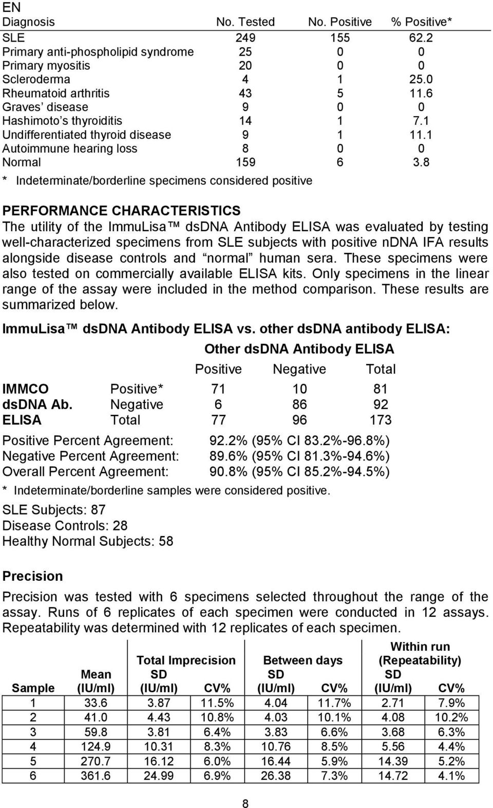 8 * Indeterminate/borderline specimens considered positive PERFORMANCE CHARACTERISTICS The utility of the ImmuLisa dsdna Antibody ELISA was evaluated by testing well-characterized specimens from SLE