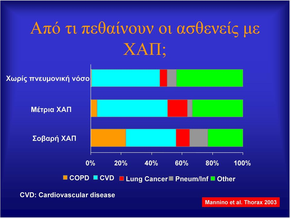 60% 80% 100% COPD CVD Lung Cancer Pneum/Inf