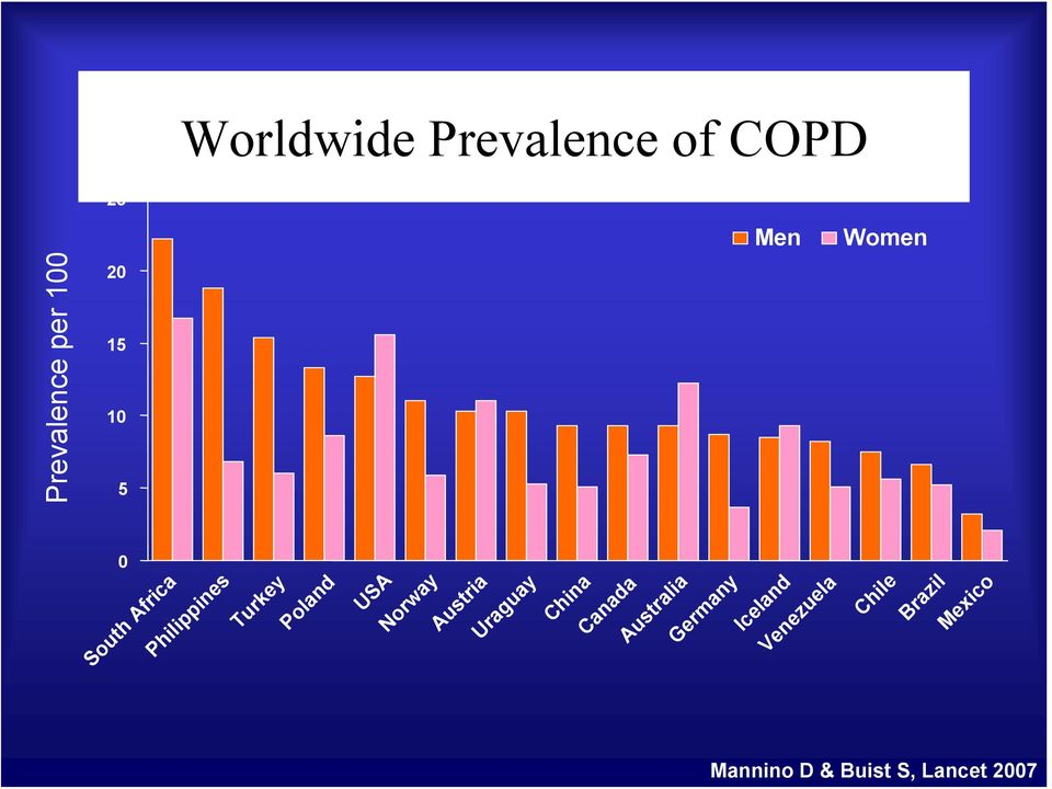 Worldwide Prevalence of COPD Men Women Chile Brazil Mexico