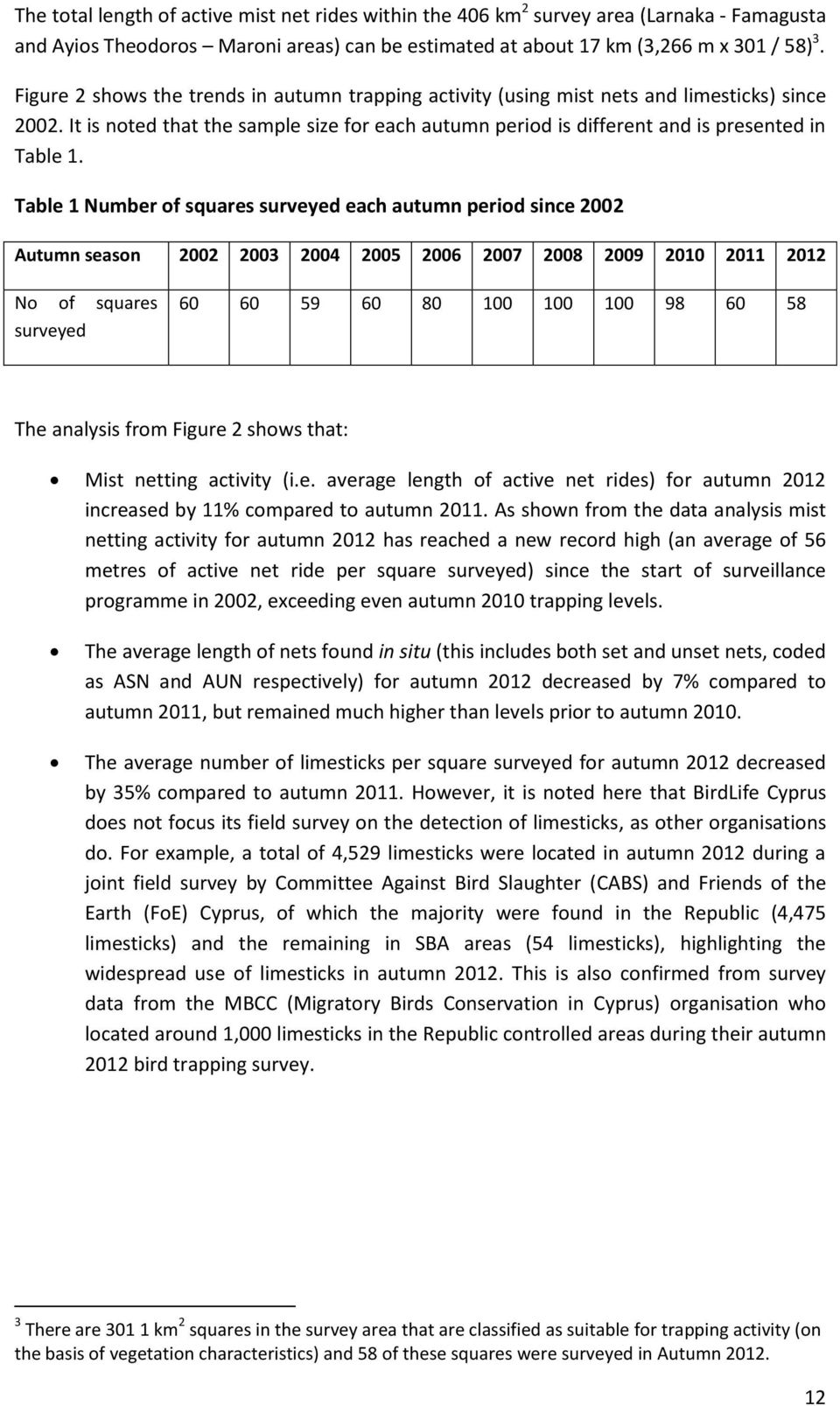 Table 1 Number of squares surveyed each autumn period since 2002 Autumn season 2002 2003 2004 2005 2006 2007 2008 2009 2010 2011 2012 No of squares surveyed 60 60 59 60 80 100 100 100 98 60 58 The