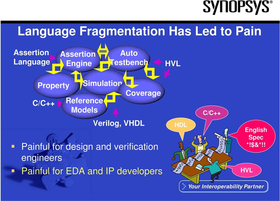 Coverage C/C++ Verilog, VHDL Painful for design and verification