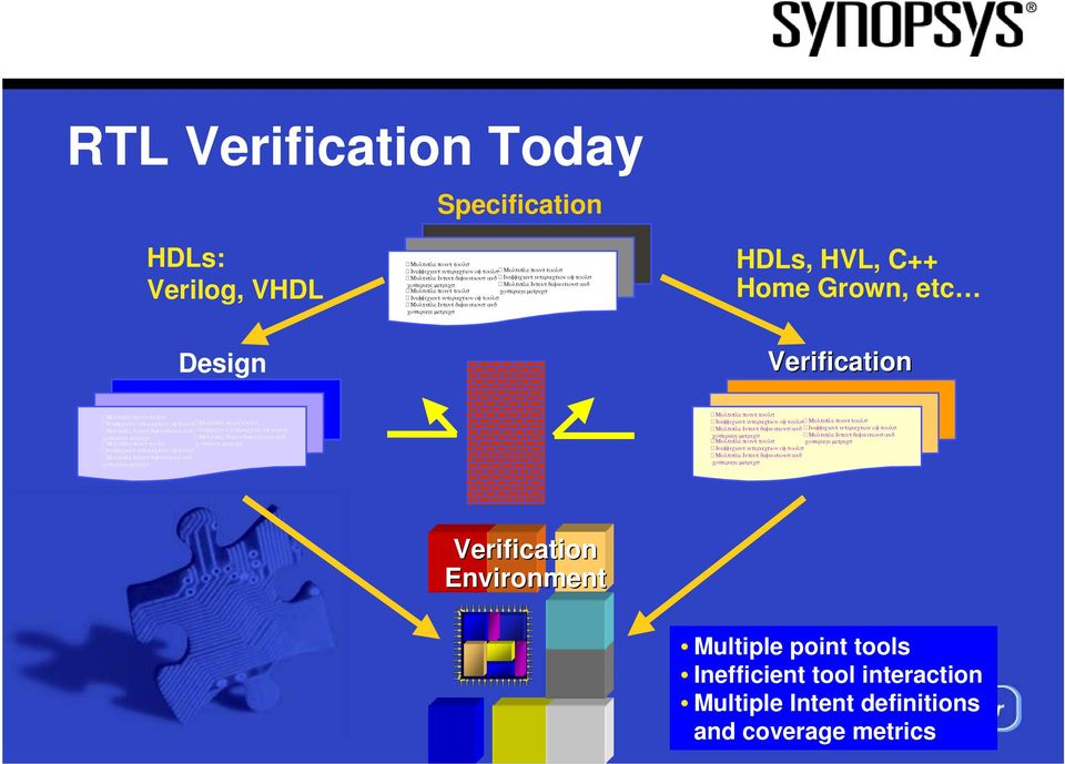 Verification Environment Multiple point tools Inefficient