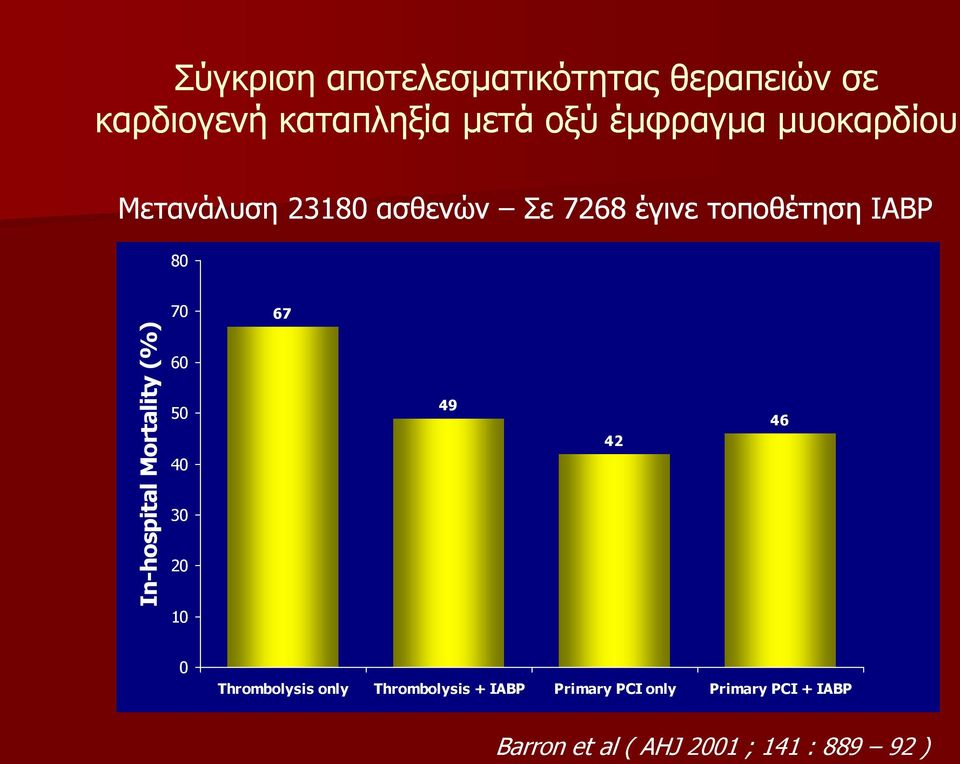 Inhospital Mortality (%) 60 50 40 30 20 10 49 42 46 0 Thrombolysis only