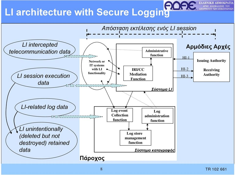 HI-2 HI-3 Αρμόδιες Αρχές Issuing Authority Receiving Authority LI-related log data Log event Collection function Log
