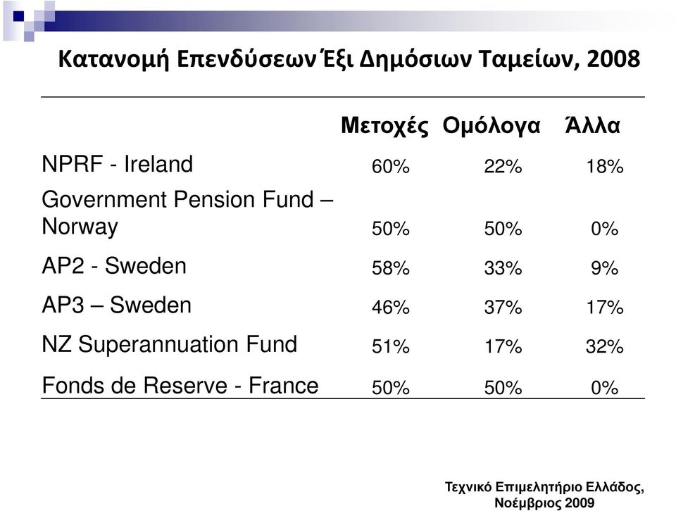 AP2 - Sweden 58% 33% 9% AP3 Sweden 46% 37% 17% NZ Superannuation Fund
