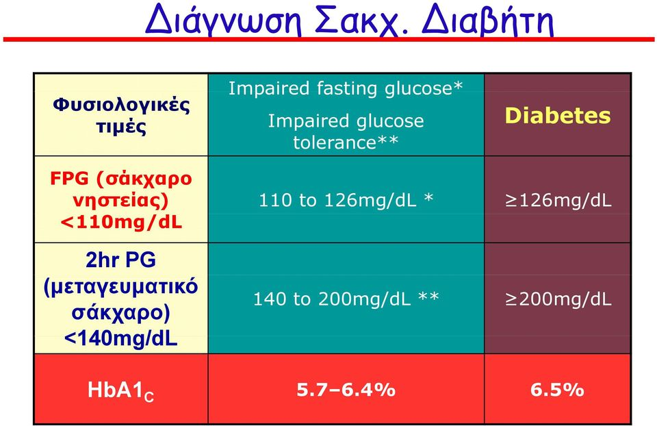 glucose tolerance** Diabetes FPG (σάκχαρο νηστείας) 110 to