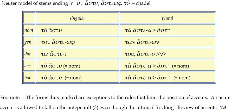τὰ ἄστε-α > ἄστη (= nom) Footnote 1: The forms thus marked are exceptions to the rules that limit the position of