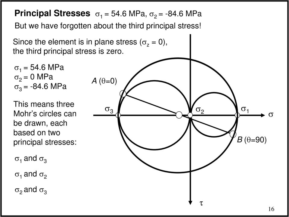 Since the element is in plane stress ( z 0), the third principal stress is zero.