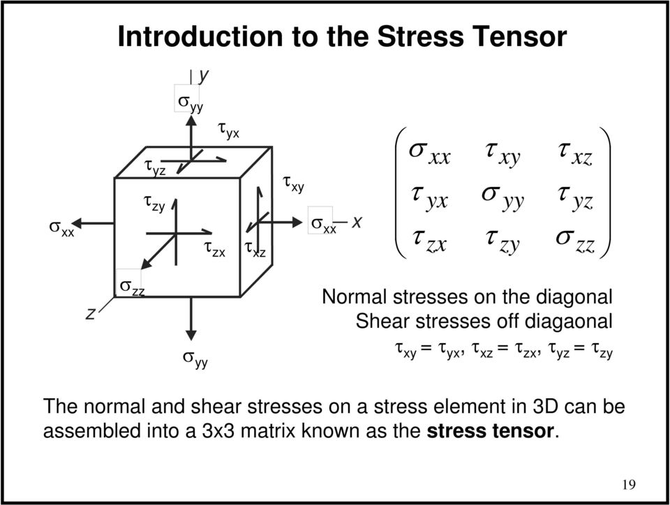 z z, z z The normal and shear stresses on a stress element in