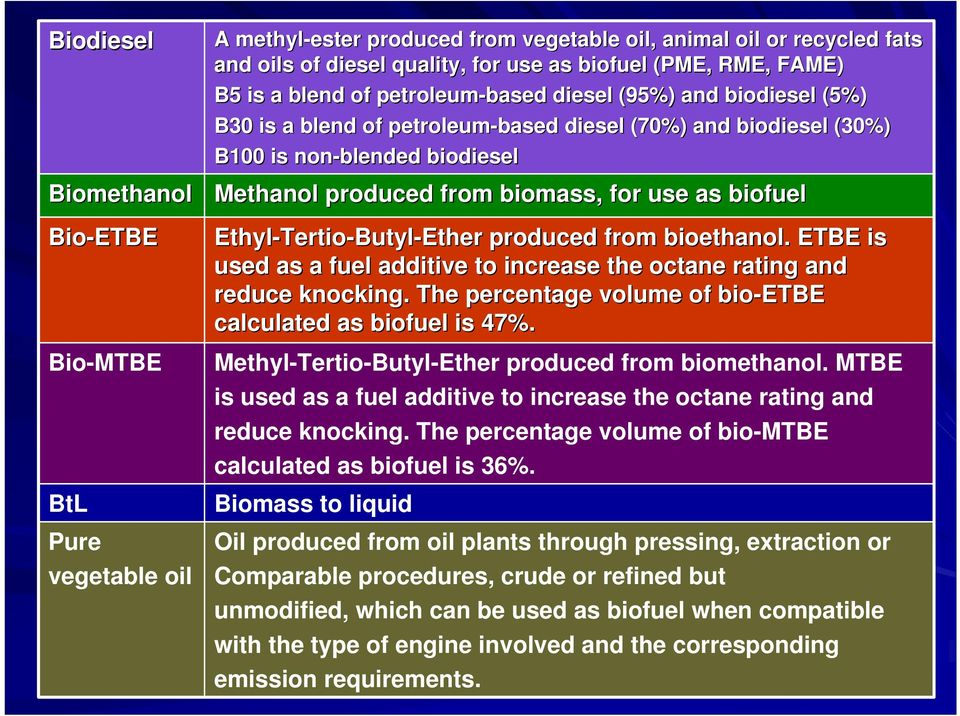 for use as biofuel Ethyl-Tertio Tertio-Butyl-Ether produced from bioethanol.. ETBE is used as a fuel additive to increase the octane rating and reduce knocking.